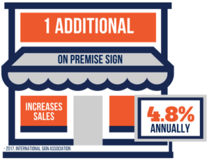 One Additional Sign Increases Annual Sales 4.8%