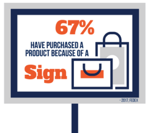 67% Purchased a product because of a sign